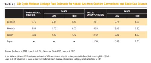 clrair methane leakage