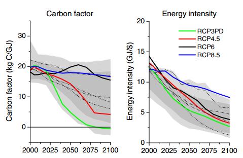 carbonfactor