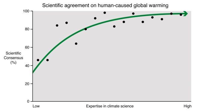 Expertise_vs_Consensus