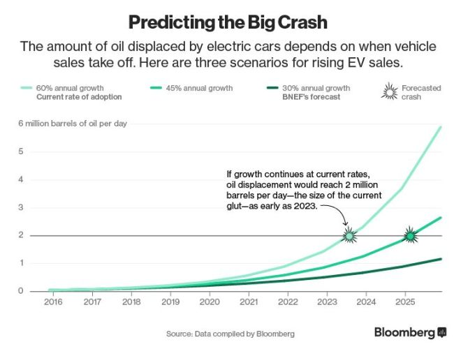 bnef-ev-predicting-crash
