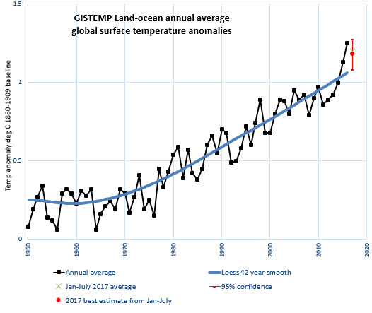July 2017 global temperature anomaly update